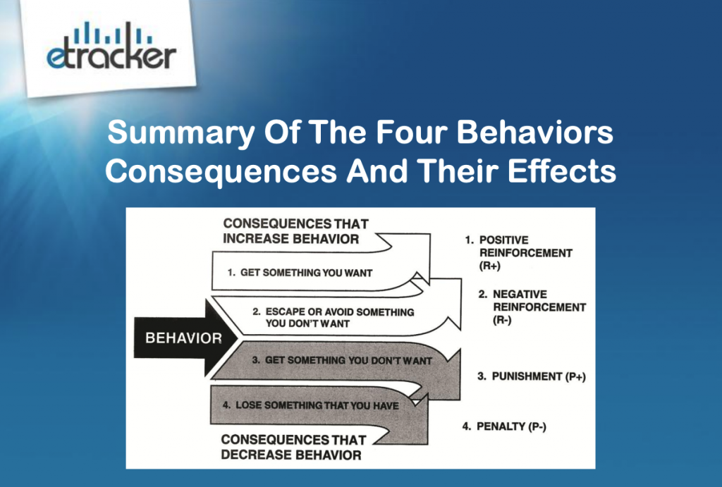 The Four Behaviors, Consequences & Their Effects